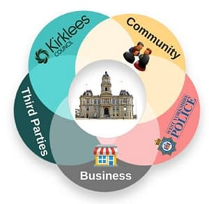 graphic illustrating the 5 parties need to cooperate in development in Dewsbury